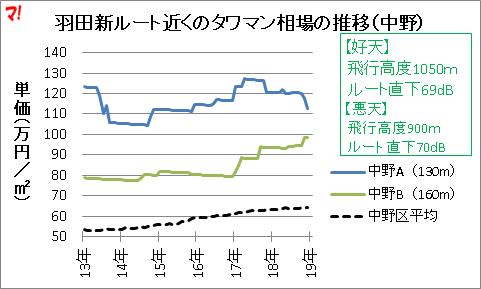羽田新ルート近くのタワマン相場の推移(中野)
