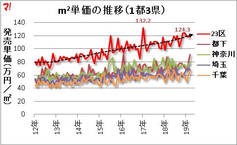 15_23区の発売単価は上昇傾向