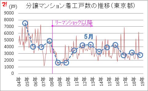 【都内の分譲マンション】前年同月比▲10.4%減