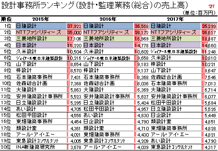 設計・監理業務(総合)