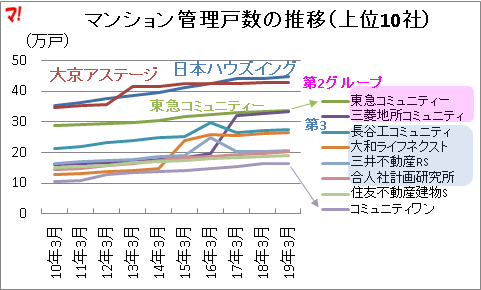 日本ハウズイング、大京アステージが2強