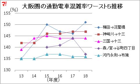 大阪圏の通勤電車混雑率ワースト5推移