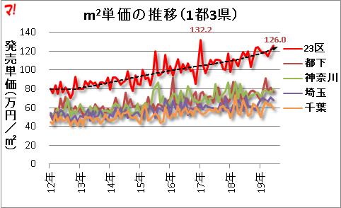 首都圏新築マンション市場動向(19年6月)