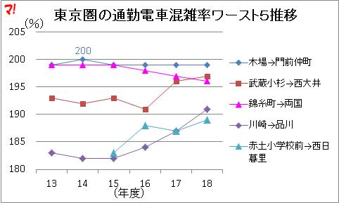 東京圏の通勤電車混雑率ワースト5推移