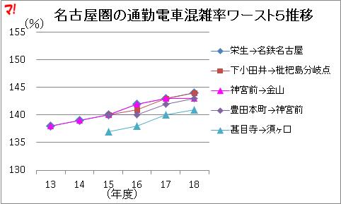 名古屋圏の通勤電車混雑率ワースト5推移