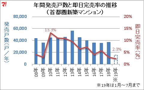 年間発売戸数と即日完売率の推移