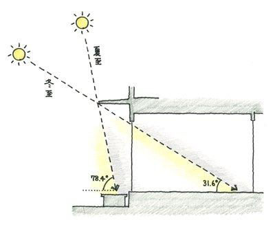 夏至と冬至の日当たり角度(サンプル)