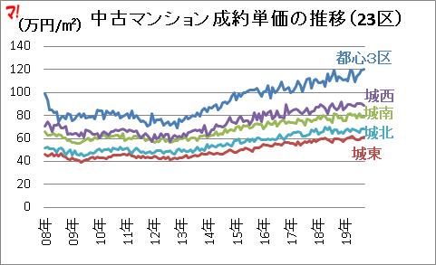 成約単価・在庫件数の推移(23区)