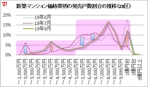 5千万円以下の価格帯の供給割合は激減