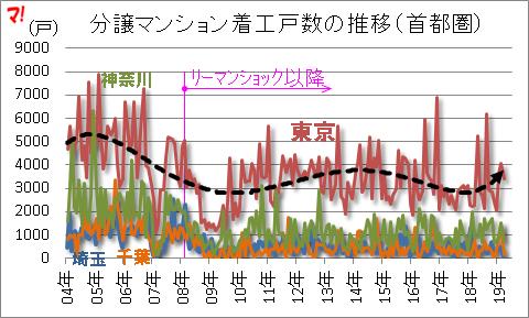 住宅着工統計(19年10月)