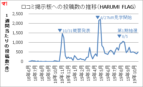 口コミ掲示板への投稿数の推移(HARUMI FLAG)