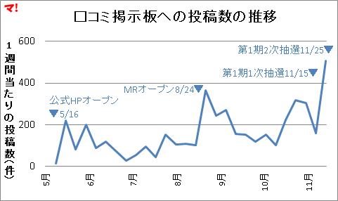 羽田新ルート直下の新築タワマン
