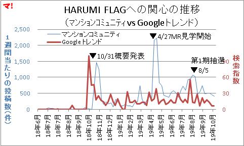 HARUMI FLAGへの関心の推移