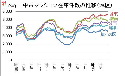 首都圏中古マンション市場動向(19年12月)