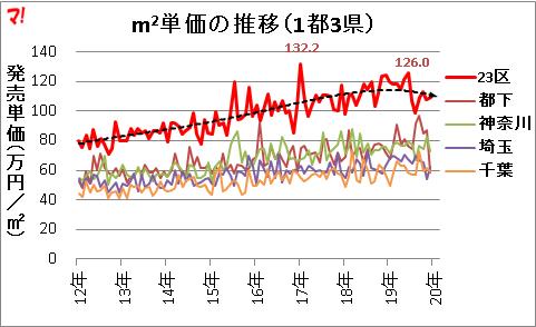 首都圏新築マンション市場動向(19年12月)