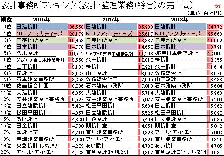設計事務所・建設会社の売上高ランキング推移(18年版)