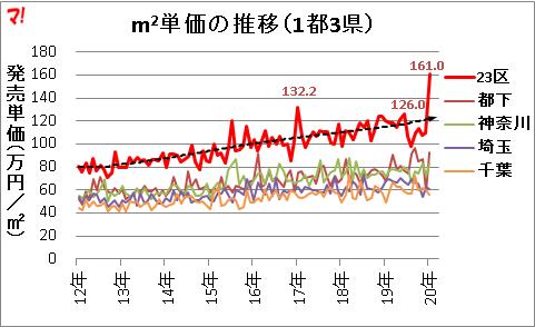 首都圏新築マンション市場動向(20年1月)