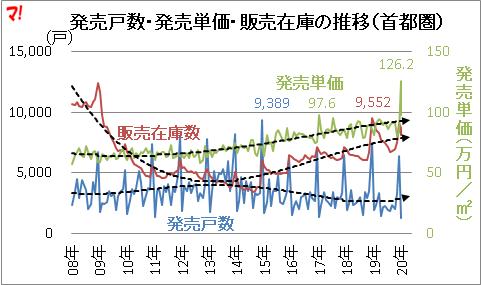 首都圏新築マンション市場動向(20年2月)