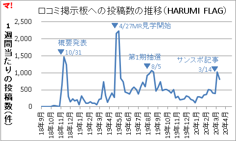 HARUMI FLAGショックへ