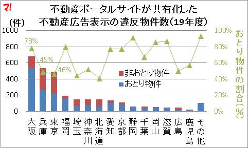 大阪は違反件数のうち、8割近くが「おとり物件」