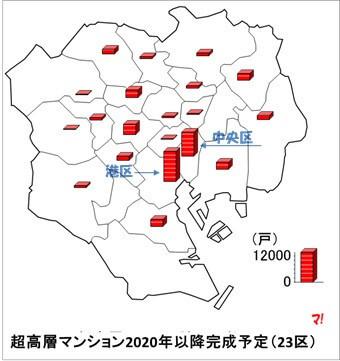 超高層マンション動向(首都圏)