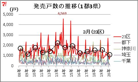 首都圏新築マンション市場動向(20年3月)