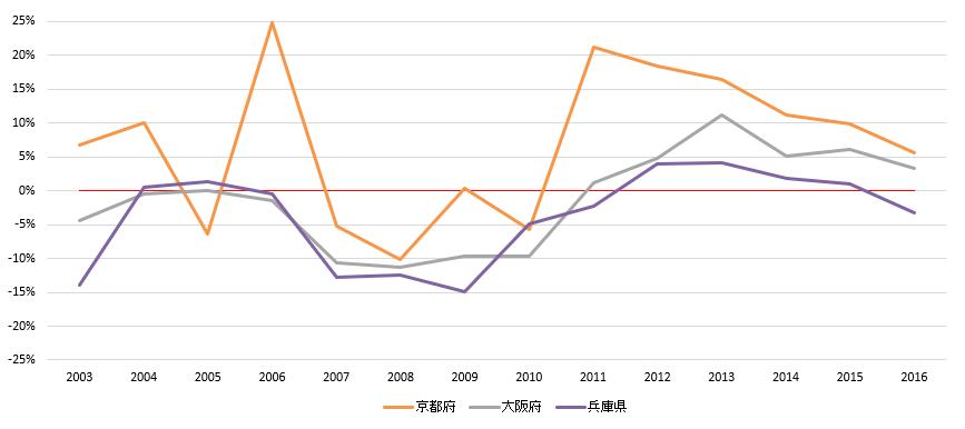新築マンション京阪神エリア騰落率(グラフ表示)