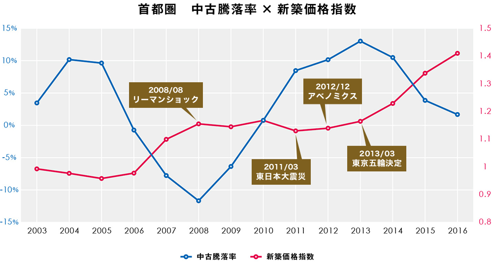 首都圏 中古騰落率・新築価格指数
