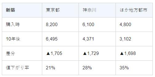 新築→居住年数10年の下落率(理論値)