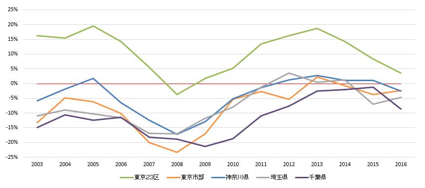 新築マンション首都圏エリア騰落率(グラフ表示)
