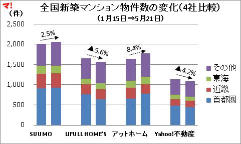 【新築・中古マンション編】