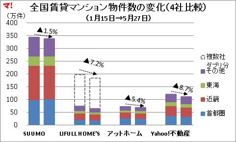 【賃貸マンション編】