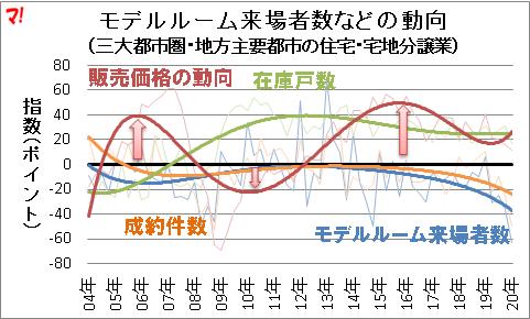 不動産業 業況等調査(20年4月)
