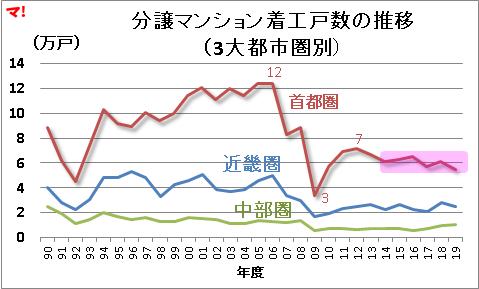 住宅着工統計(19年度)
