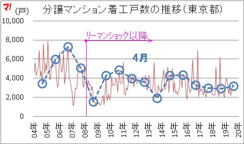 住宅着工統計(20年4月)
