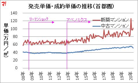 発売単価・成約単価の推移(首都圏)