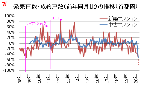 発売戸数・成約戸数(前年同月比)の推移(首都圏)