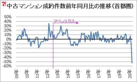 首都圏中古マンション市場動向(20年4月)