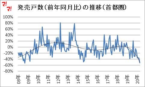 首都圏新築マンション市場動向(20年4月)
