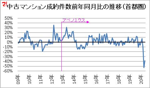 首都圏中古マンション市場動向(20年5月)