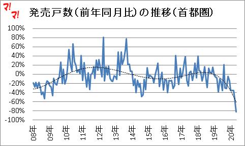 首都圏新築マンション市場動向(20年5月)