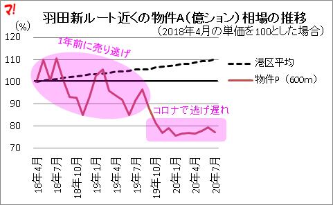 羽田新ルートが与える不動産市場への影響