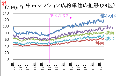 首都圏新築マンション市場動向(20年7月)