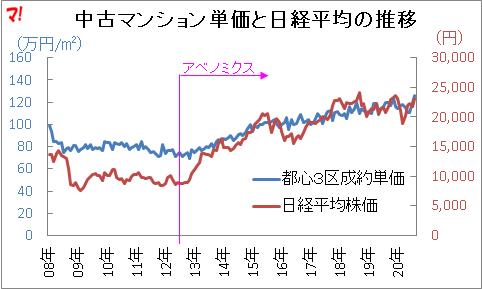 中古マンション単価と日経平均の推移