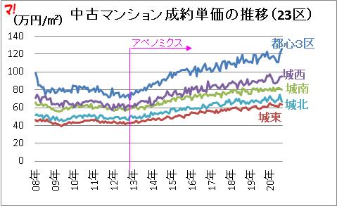 首都圏中古マンション市場動向(20年8月)