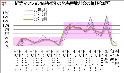 首都圏新築マンション市場動向(20年8月)