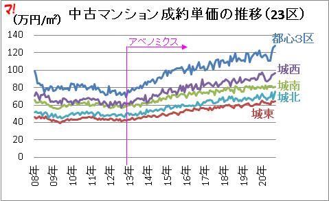 首都圏中古マンション市場動向(20年9月)