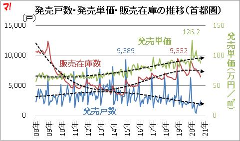 首都圏新築マンション市場動向(20年9月)