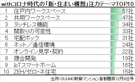 withコロナ時代の「新・住まい構想」注カテーマ2