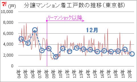 住宅着工統計(20年12月)